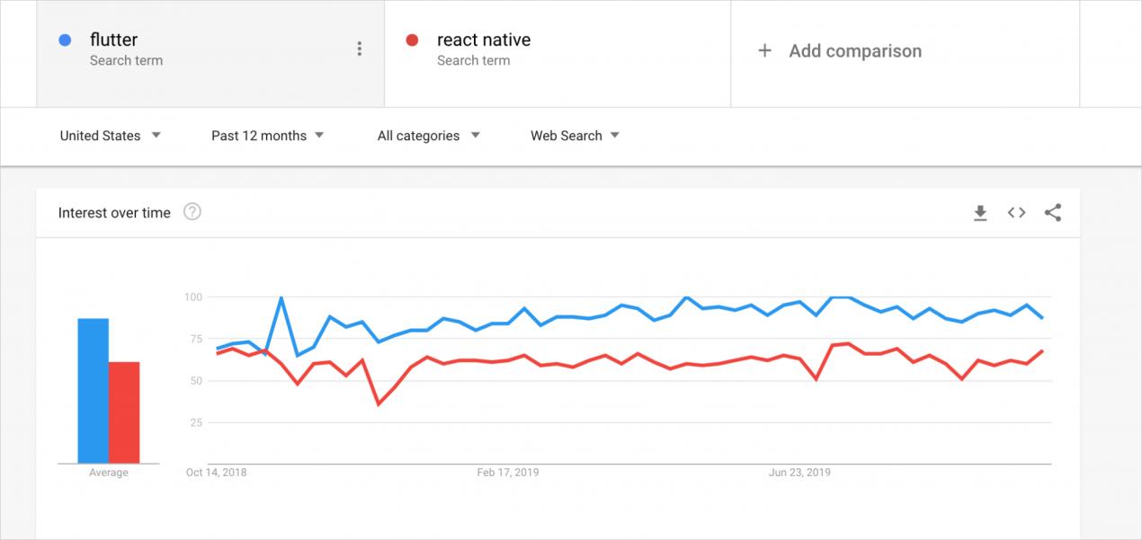Flutter app development or React Native: a comparison table