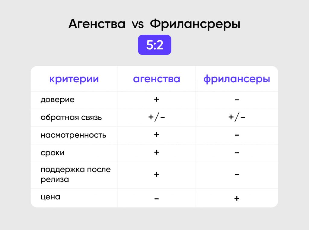 UI/UX агентство или фрилансер?