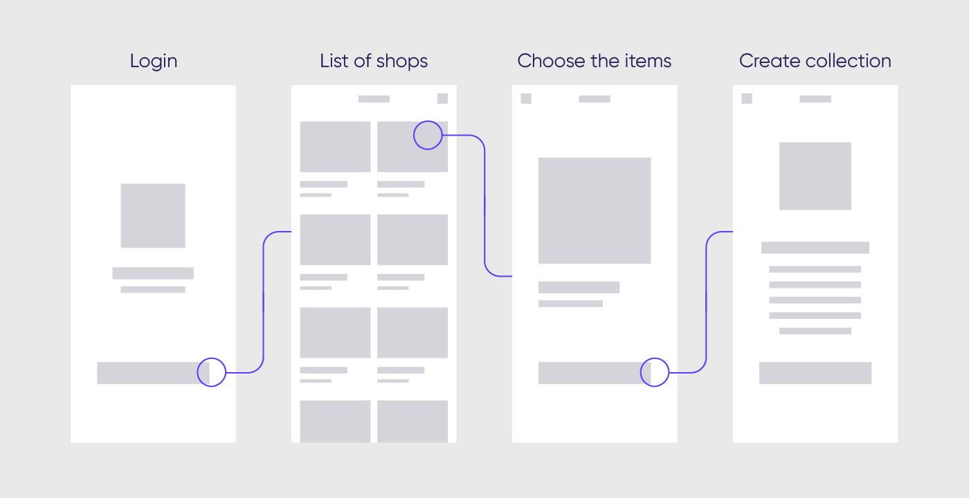Про разницу между UI и UX