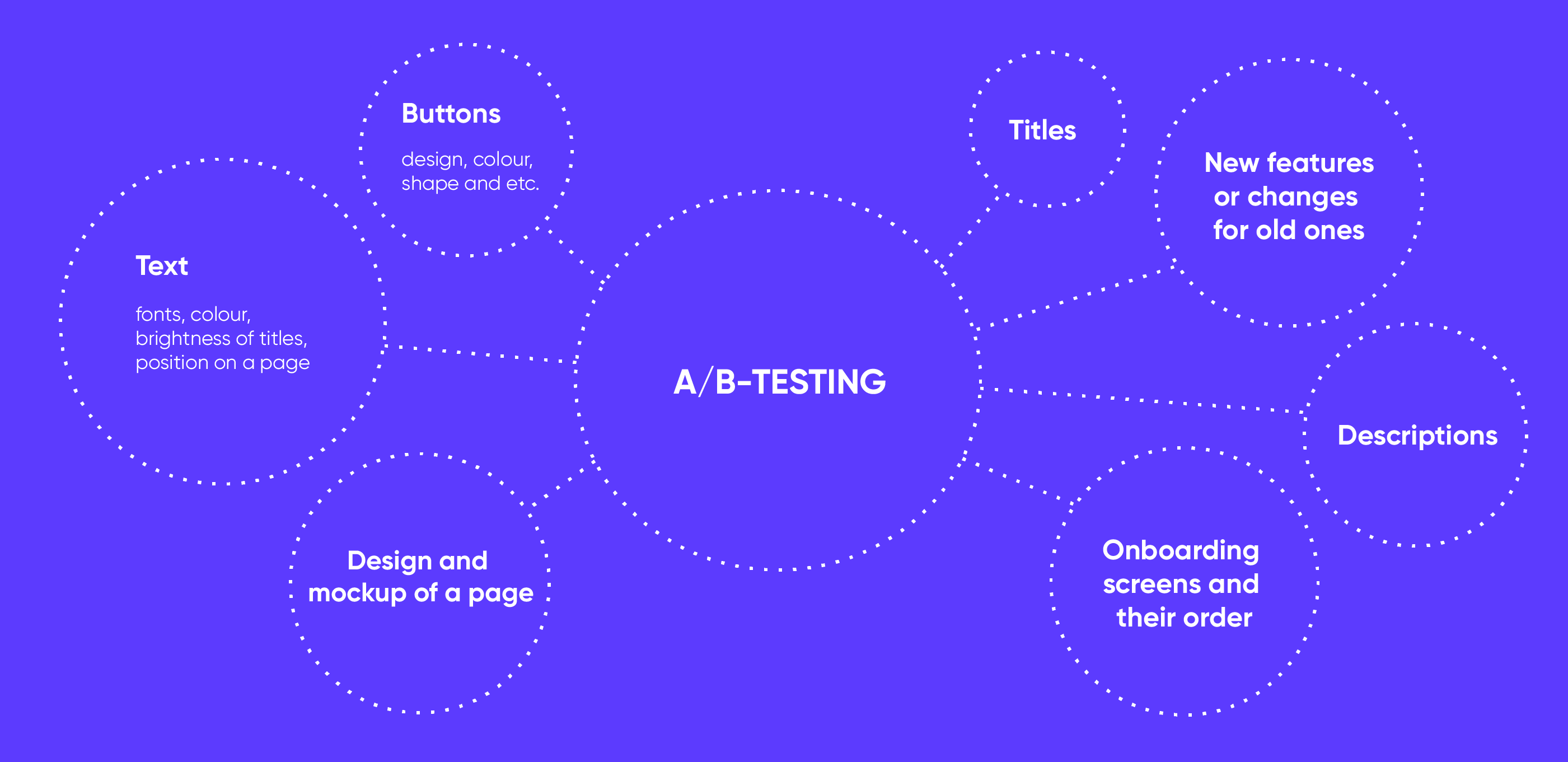 MVP and A/B testing: why is it a good combination?