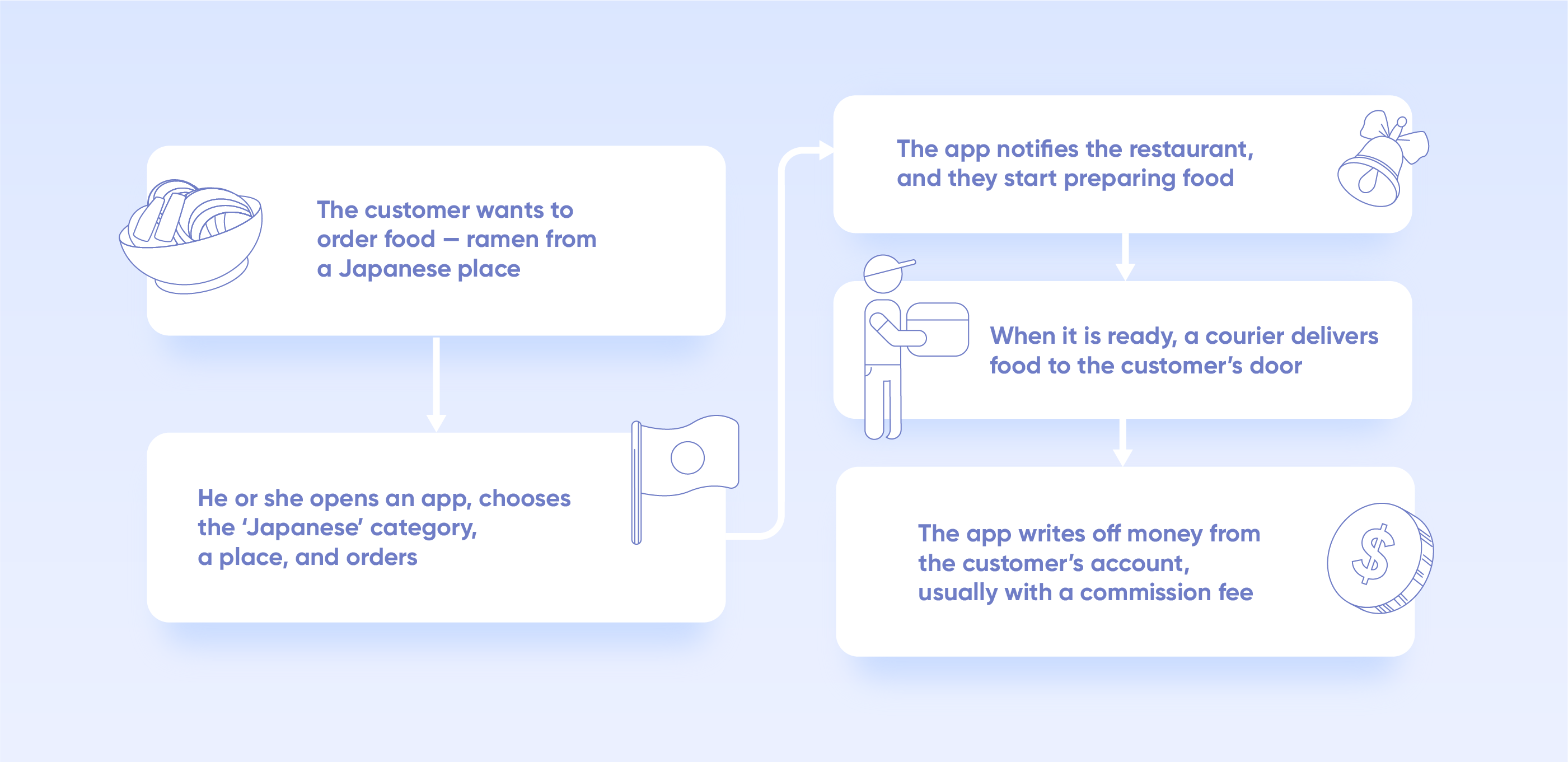 how to build a delivery app