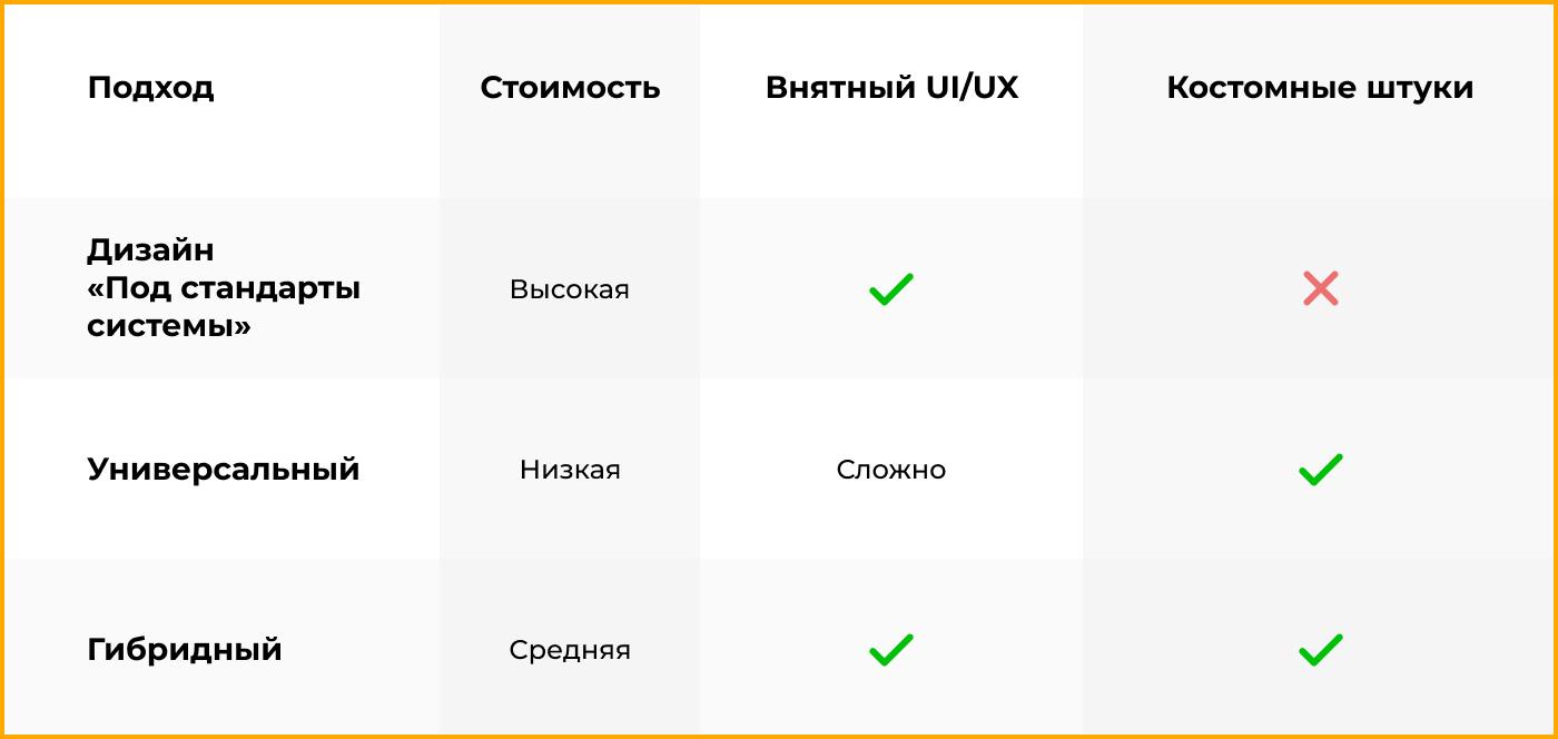 Кроссплатформенный дизайн