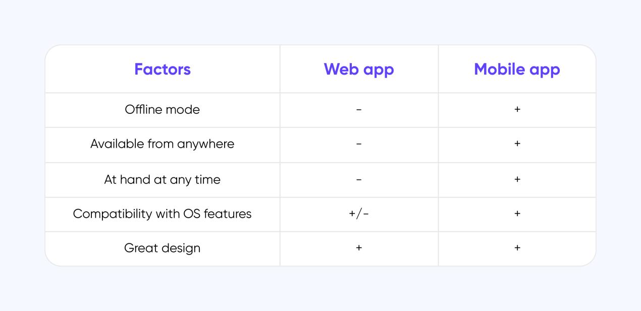 mobile app vs web app