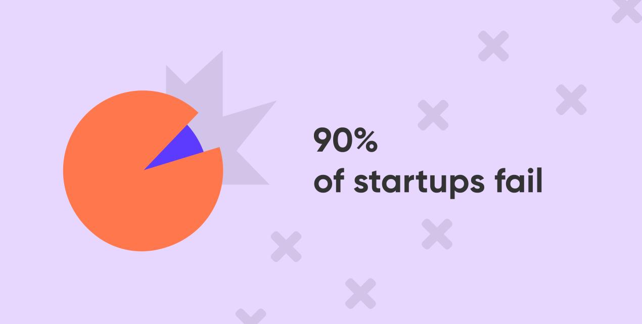 mvp development: 90 percent startups failed