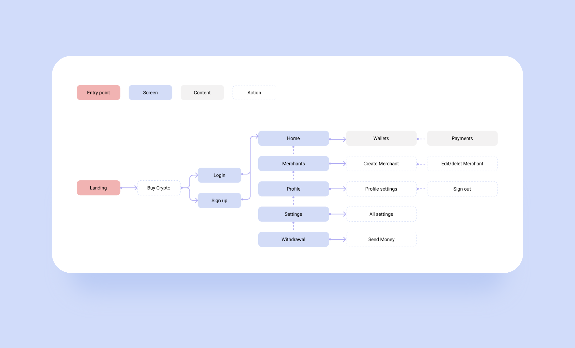 cryptocurrency wallet development: future product mindmap