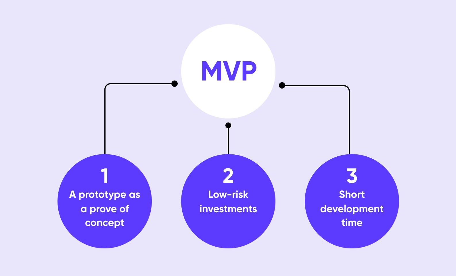 How to Create an MVP for Android