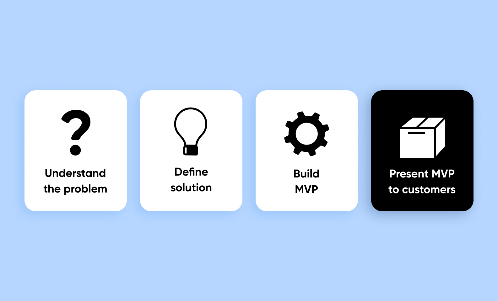 question sign, lamp, gear, box — how to create MVP for Android