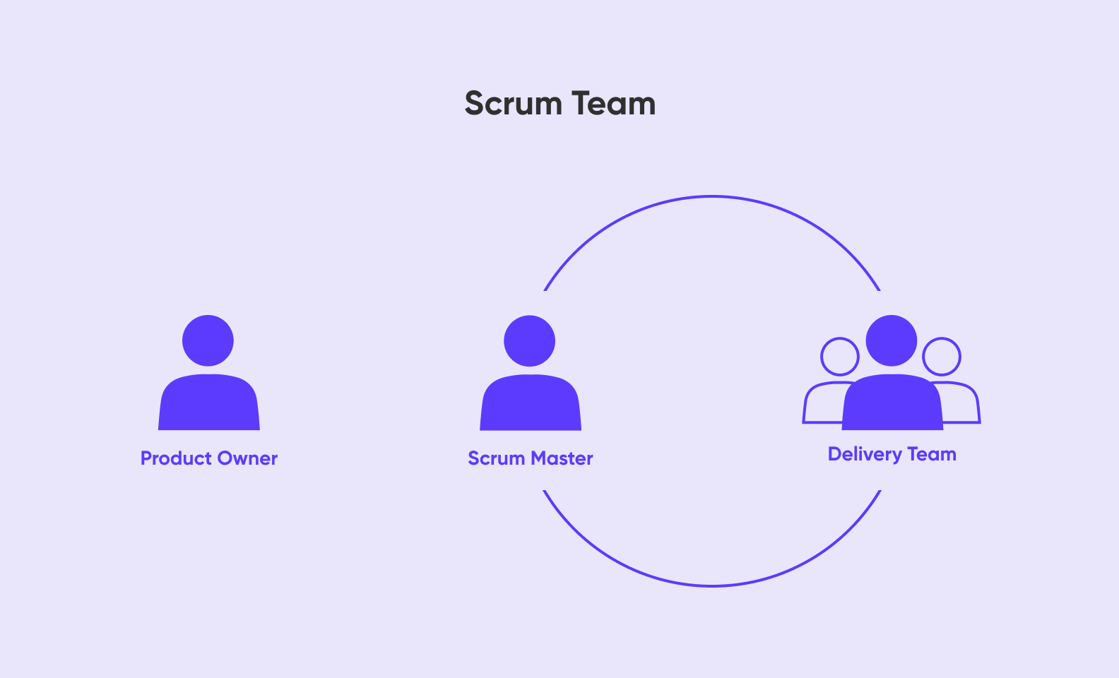 Scrum Team. Project management consulting firms