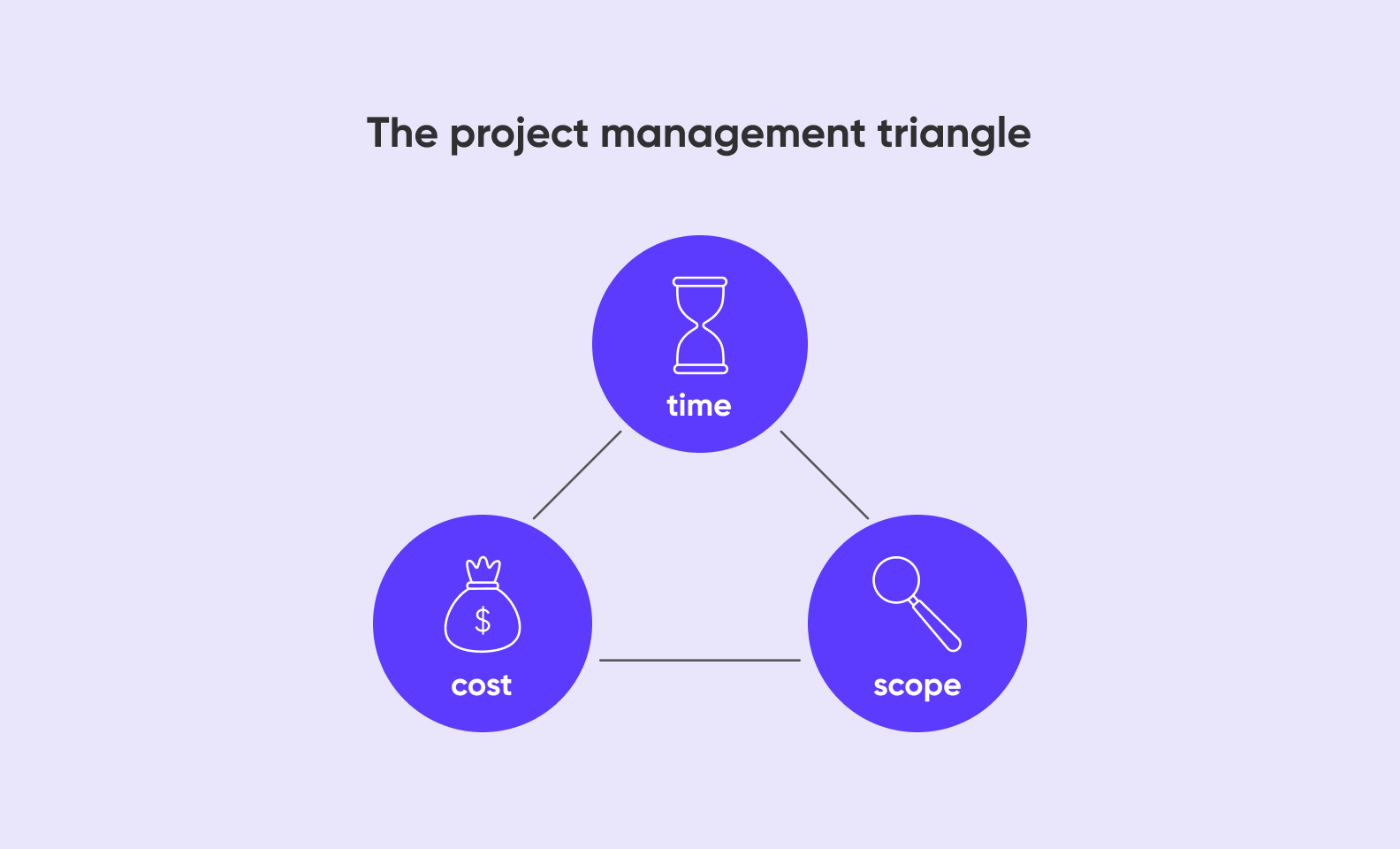 The Project Management Triangle. Project management consulting firms