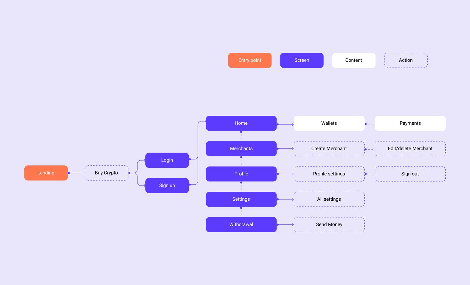 mobile ui design — mindmapping