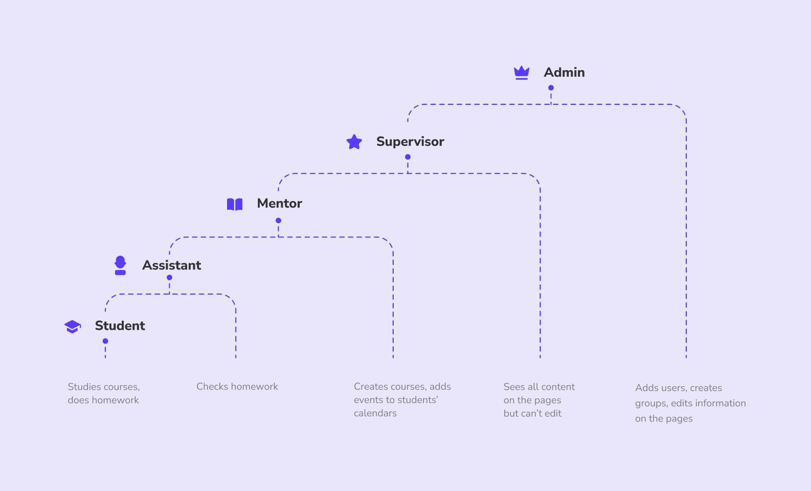 development of online education platforms — user roles