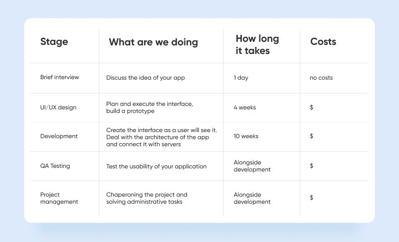How to make a social media app — how long it will take at Purrweb