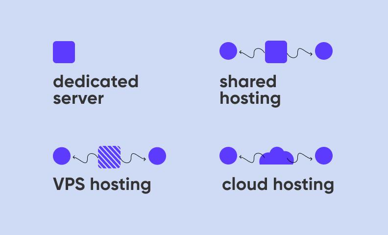 mobile app hosting